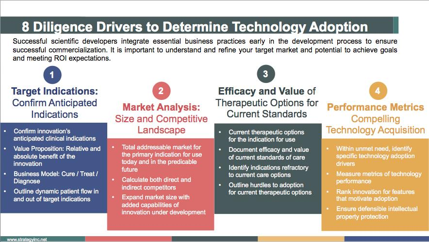 8 Drivers to Determine Medical Technology Adoption