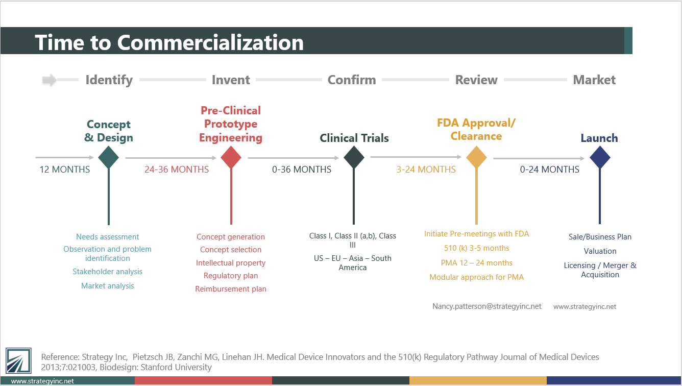 5 stages in the time to medical device commercialization: identify, invent, confirm, review, market