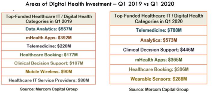 Telemedicine investment leads innovation