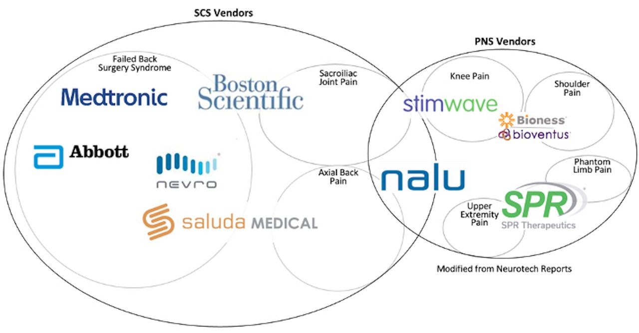 Overview of SCS and PNS Vendors