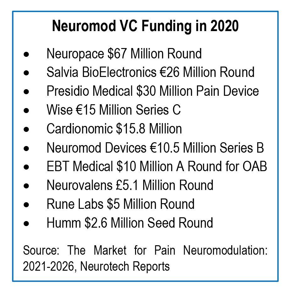 2020 Neuromodulation Venture Capital Funding