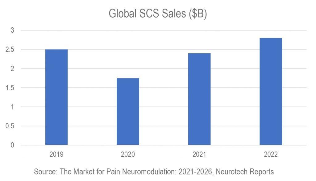 Global Spinal Cord Stimulation Sales